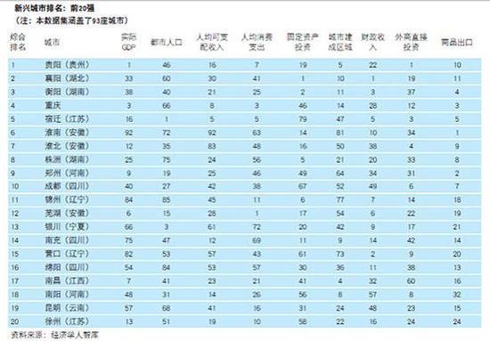 2015中国新兴城市投资吸引力排行