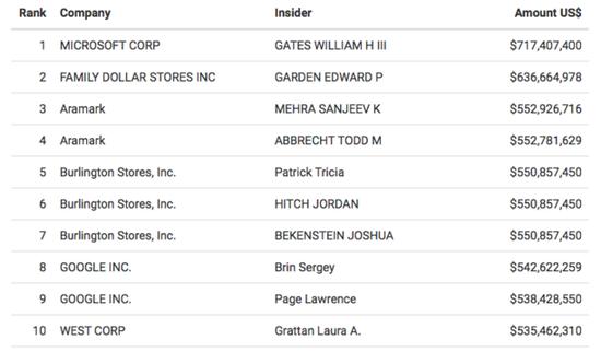 比爾-蓋茨今年大量減持微軟股票
