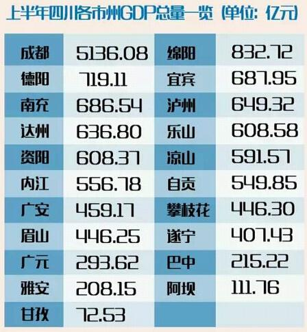 四川21市州晒出上半年的成绩单