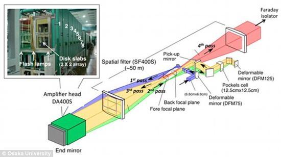 在实验中,激光束首先通过一个类似于荧光灯的玻璃装置。这种装置的作用主要用于能量聚焦以及放大。