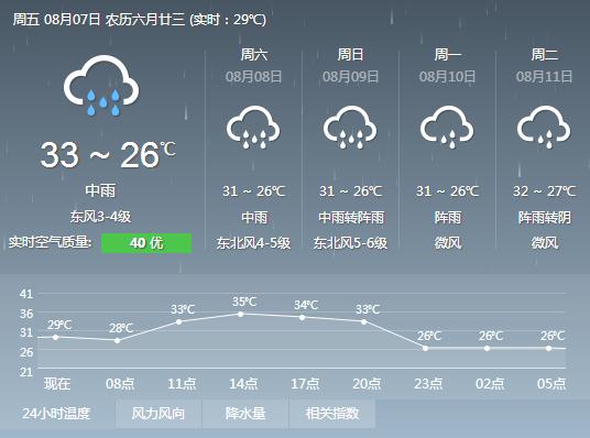 图为杭州一周天气预报