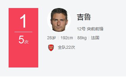 吉鲁是本场竞赛射门次数至多的球员