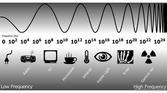 然而我们眼睛能够看到的可见光实际上只不过是整个电磁波中非常狭窄的一小段区域