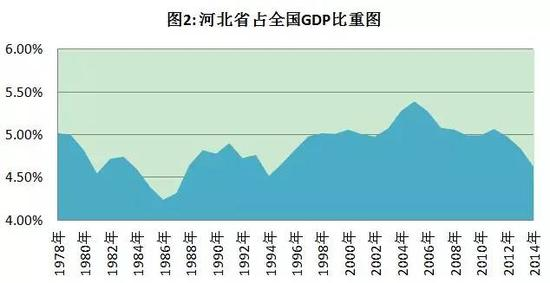京津冀一体化河北gdp大幅下降_京津冀一体化最新消息,你错过了哪些