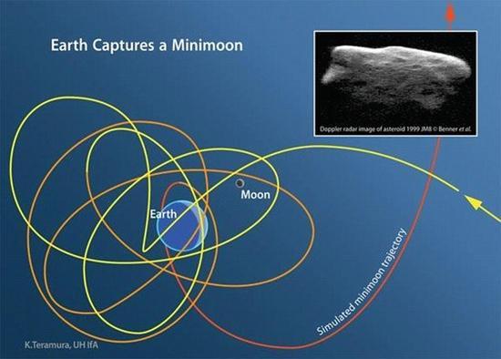 """和我们的天然卫星月球不同,这些""""迷你小卫星""""并不具备简单的近圆形轨道,相反,它们的轨道更多的是在月球,地球以及太阳三者的复杂引力场环境下形成的扭曲的不规则轨道"""