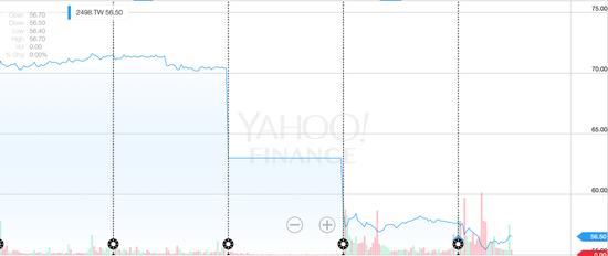 HTC股价走势