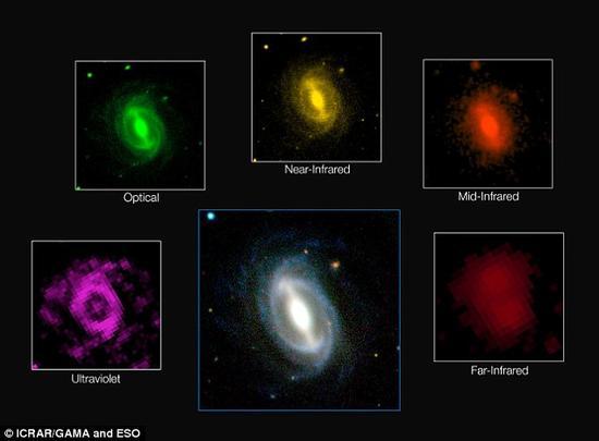 这张图像展示了在GAMA项目中一个典型星系在不同波段下的观测景象。这项最新研究成果确认,宇宙中星系产生的能量仅相当于它们在大约20亿年前产量的一半左右,并且这种趋势存在于所有的波段中