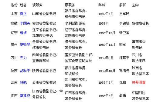 (资料来源:中国经济网地方党政领导人物库)