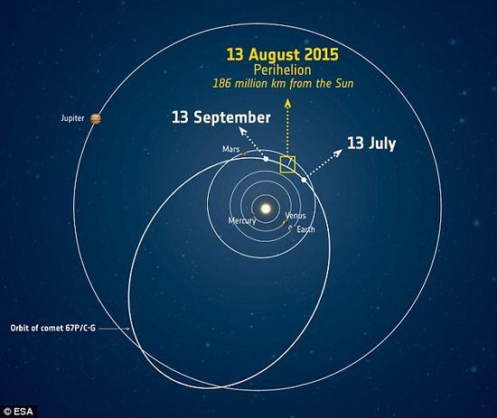 67P彗星抵达近日点:罗塞塔记录彗核剧烈喷流