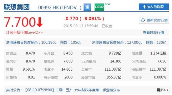 聯想集團周四收盤股價暴跌9%至7.7港元