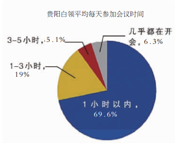 阳白领生存质量报告 工作环境满意度低于全国平均