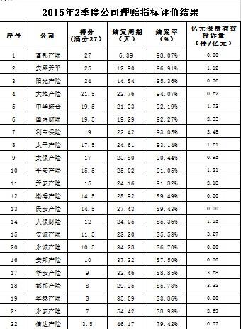 车险理赔服务指标体系(10.19 15个指标)