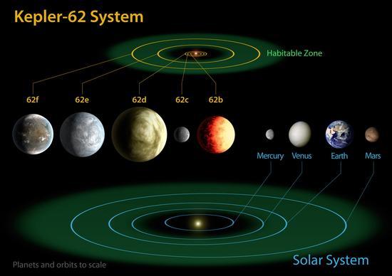 Kepler-62行星系统与太阳系对比。在Kepler-62行星系统中已知共有5颗行星,其中有两颗超级地球位于宜居带