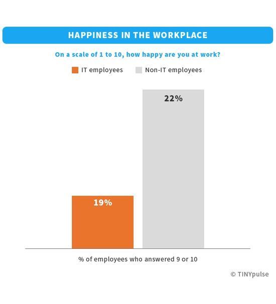 调查显示:IT从业者薪酬较高但并不开心