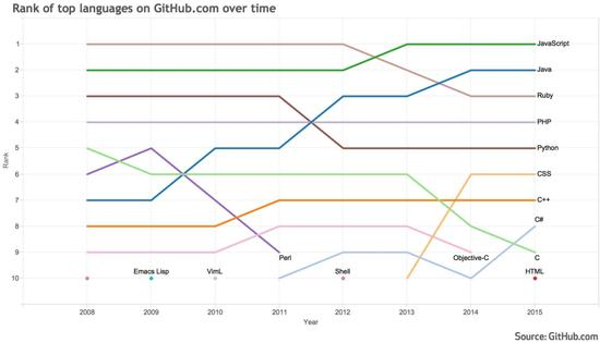 2008年至2015年,GitHub十大编程语言排名变化。