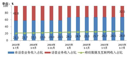 图9 2014年-2105年7月话音、非话音、移动数据及互联网收入占比情况