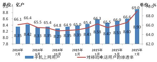 图4 2014-2015年7月手机上网用户和对移动电话用户渗透率情况