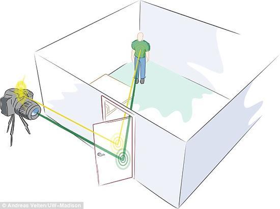 在为美国宇航局开发的这项成像技术中,使用了可以被看不见物体散射的激光脉冲,利用被散射的激光脉冲,科学家可以重建这项看不见的物体成像。它能够如图中所示一样高效地实现全方位探索,黄线是激光脉冲,绿光则是反射光线。