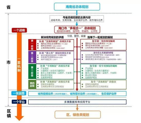 """海口市""""多规合一""""总体规划基本原则图。记者刘贡供图"""