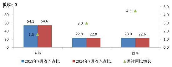图10 2015年7月东、中、西部电信主营业务收入同期比较