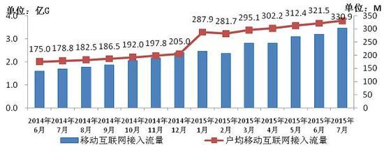 图7 2014-2015年7月移动互联网接入流量和户均流量比较
