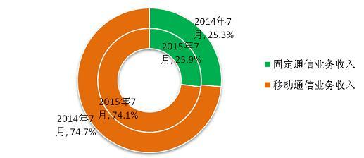 图8 2015年7月电信业务收入结构占比情况(固定和移动)