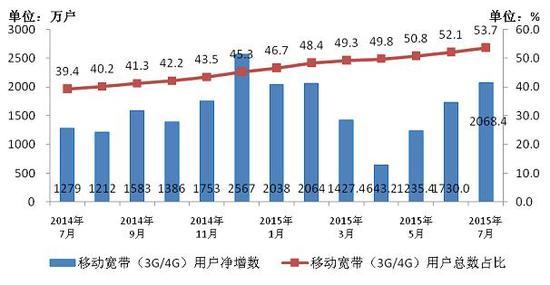 图2 2014-2015年7月移动宽带用户当月净增数和总数占比情况