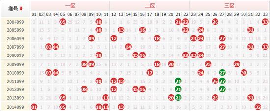 前史11次双色球099期走势,连号热开12组
