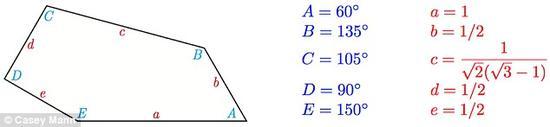 在过去的一个世纪里,许多人挑战过用不规则五边形铺平面,但是鲜有人获得成功。上个月,冯-德劳编写的计算机程序为数学家伉俪发现第15种凸五边形奠定了基础。