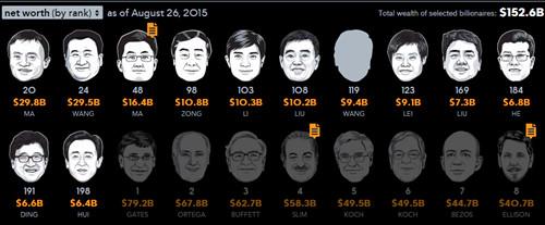 """""""彭博亿万富翁指数""""中国大陆富豪净财富排行榜最新数据(TechWeb配图)"""