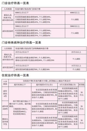新城乡居民医保制度,9月1日起在市区实施。