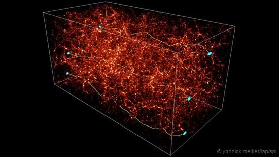 暗物质(红色),光(黄色)以及星系(蓝色),可以看到光线在引力作用下行进路径发生的扭曲