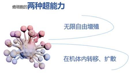 癌细胞的两种超能力