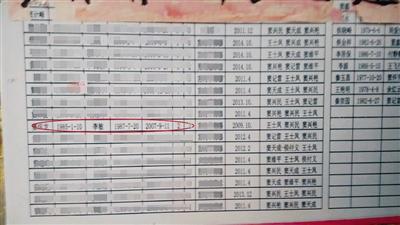 村里贴出的计生表显示,窦怀龙一栏多出两个女孩,原本他家只有两个男孩。受访者供图
