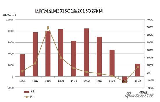 凤凰网2013Q1至2015Q2净利图