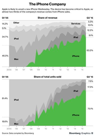 手机业务已占苹果营收的约2/3