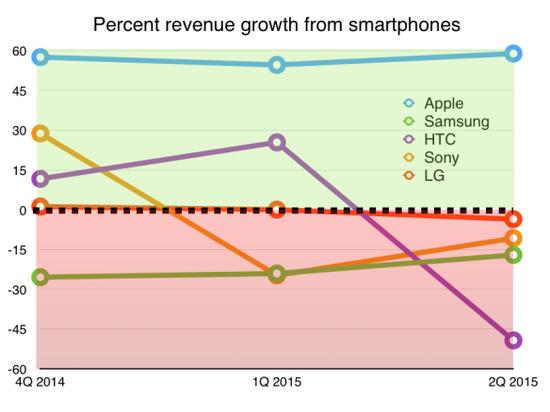 各智能手机厂商营收增长率