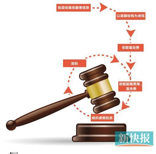 """""""鑑定費""""騙局流程圖"""