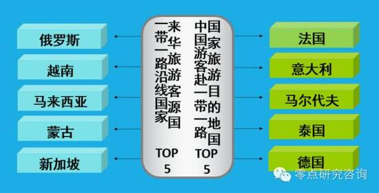 数据来源:根据中国国家旅游局统计信息整理,数据更新至2015年8月