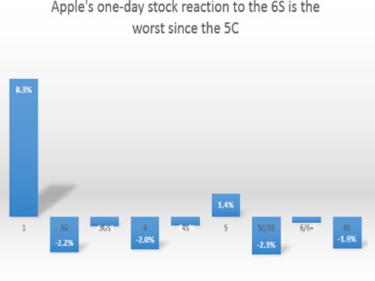 苹果历次发布会当日股价涨跌幅