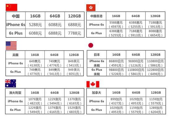 各地iPhone 6s价格对比