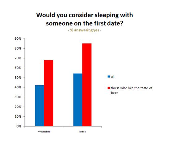 科学告诉你第一次约会应该聊点啥?别谈电影