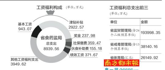 广东嗮公务员工资