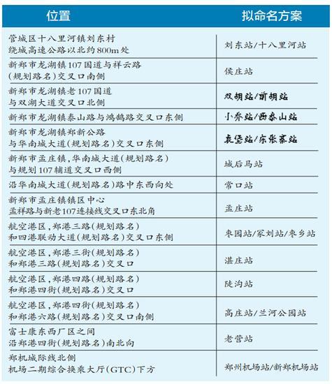 郑州地铁1号线二期10个站点命名公示 基本二选一