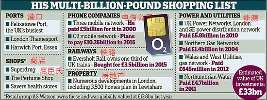 图为李嘉诚在英国投资清单列表,来自网络。