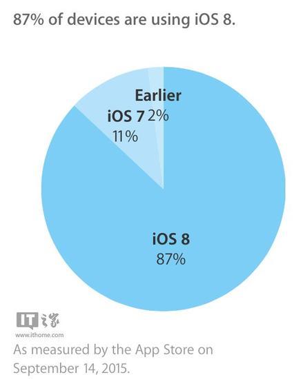 苹果iOS9正式版发布前夕,iOS8装机率达87%