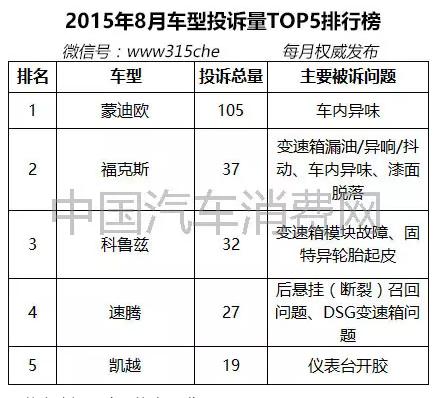 中国车投诉排行榜_