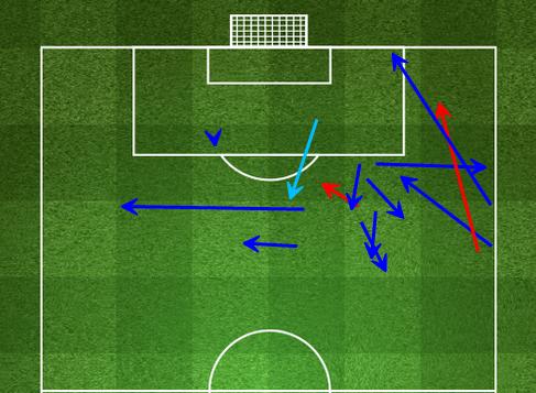 穆勒本场在进攻端的传球只有2次失误(红色)