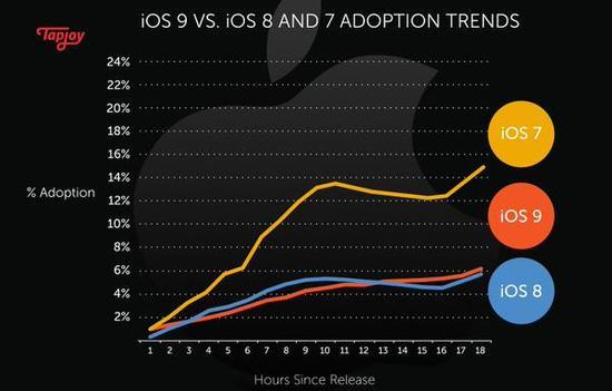 iOS 9首日普及率12% 比iOS 8低了那麼一點點