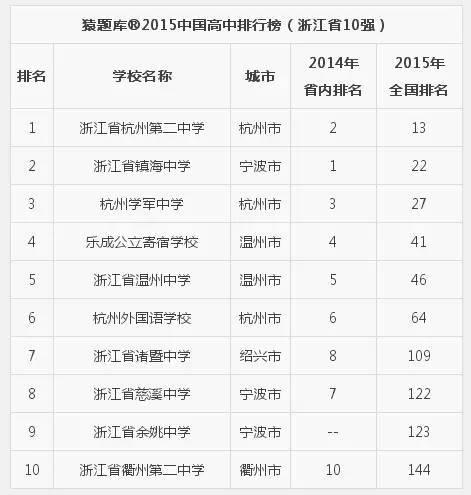 2015中国中学排行榜出炉镇海高中排名第22位作陪伴文高中的图片